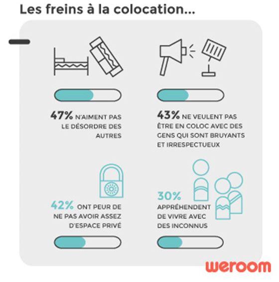 Quels sont les profils de colocataires à éviter selon les Français ?