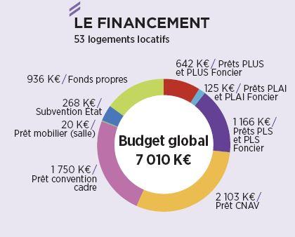 Zoom sur le Financement