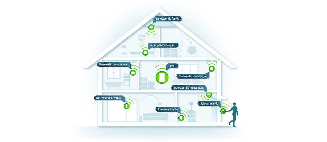 Maison connectée : vous rêvez d'une maison intelligente et connectée?