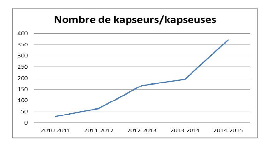 Les Kaps en chiffres