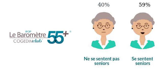 A quel âge les Français se considèrent ils comme Senior?